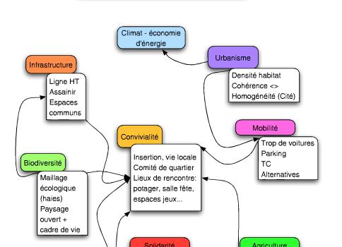 Elaboration d'un Schéma directeur pour un quartier durable à Gesves