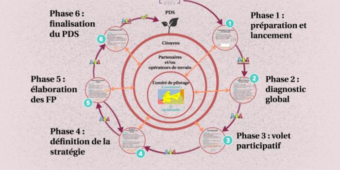 Accompagnement à l'élaboration de la Stratégie de Développement Local de l'Open-GAL