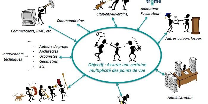 Schéma Général d'Aménagement du Centre d'Ottignies – Volet participatif