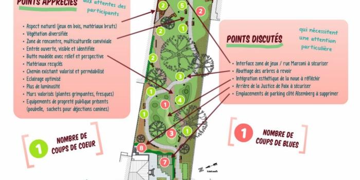 Projet de réaménagement du Parc Marconi